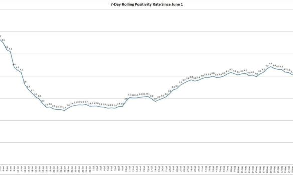 Statewide seven-day rolling positivity rate continues to decline
